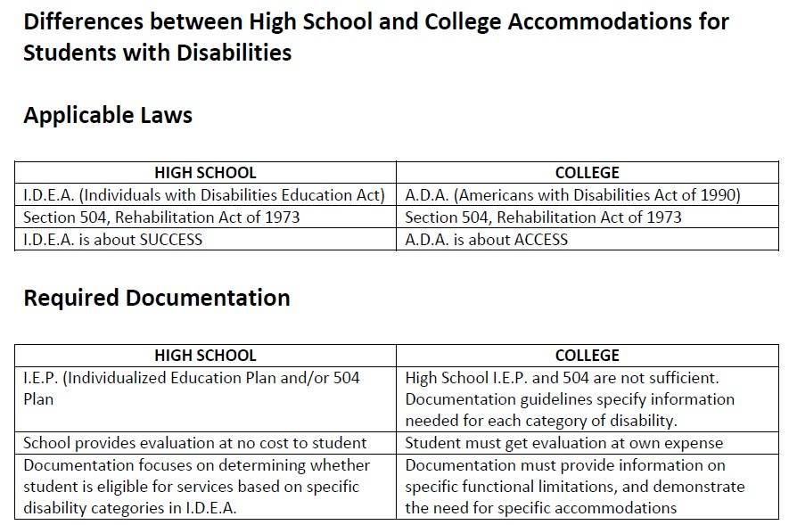 Differences_Between_HS_and_College_for_Students_with_Disabilities