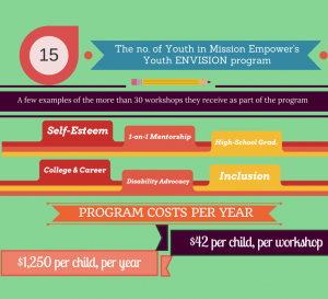 15 Youth in Mission Empower's Youth ENVISION program; over 30 workshops in self-esteem, mentorship, education, advocacy, and more; program costs #1,250 per child, per year or $42 per child, per workshop